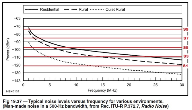 How to determine the amount of RF Preamp gain to apply for band