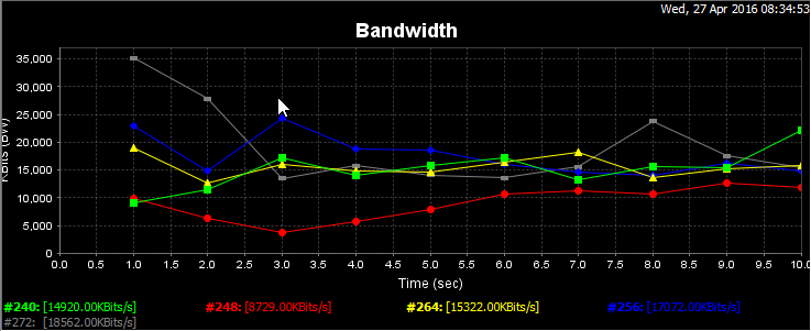 Understanding and Troubleshooting WiFi Performance using